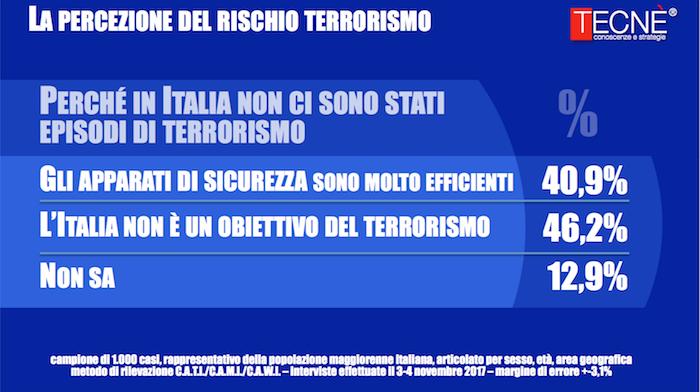 sondaggi polici terrorismo