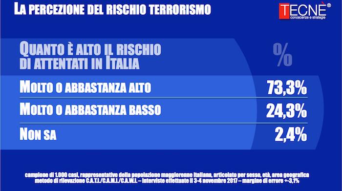 sondaggi polici terrorismo,1