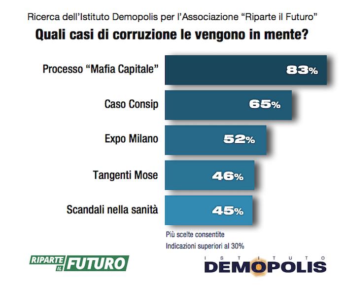 sondaggi politici, corruzione 1