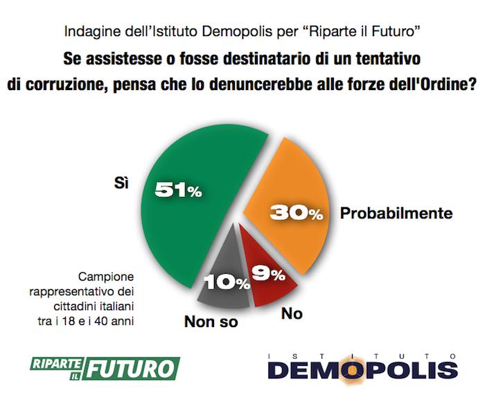 sondaggi politici, corruzione 2