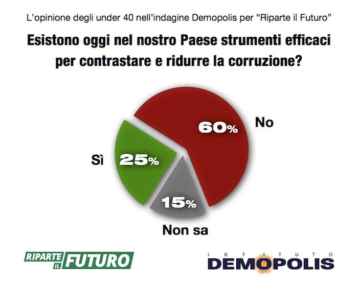 sondaggi politici, corruzione 3