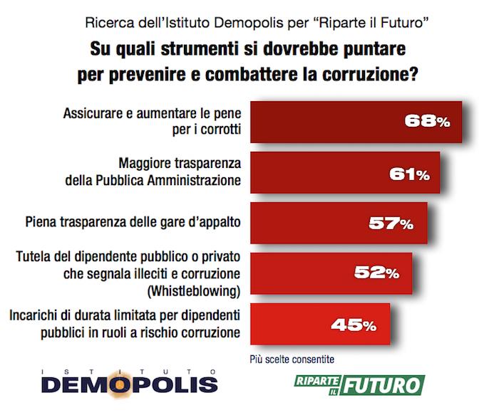 sondaggi politici, corruzione 4