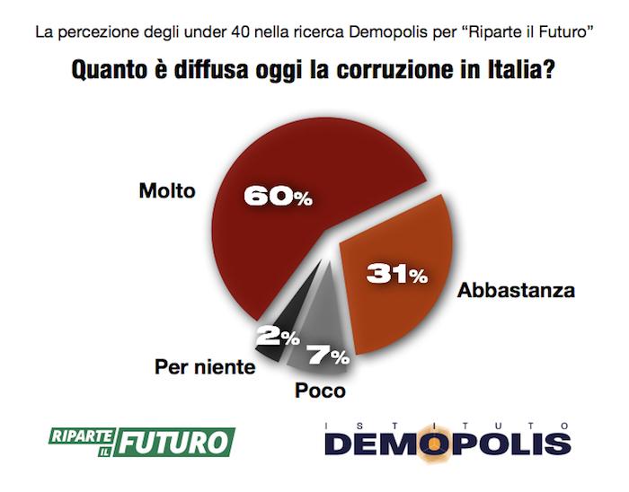 sondaggi politici, corruzione