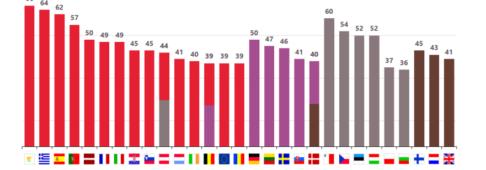 Sondaggi politici europei, la disoccupazione rimane la paura numero uno nella UE