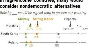 Sondaggi politici, gli italiani tra i più favorevoli a un governo dei militari