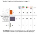 sondaggi politici reddito di cittadinanza