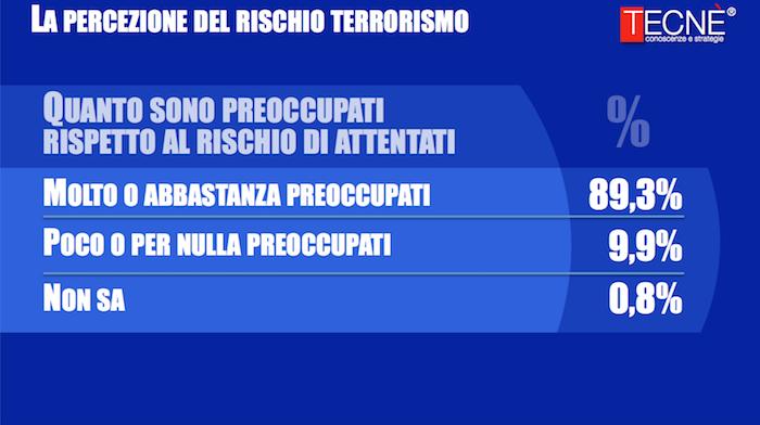 sondaggi politici terrorismo,2