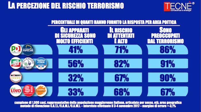 sondaggi politici terrorismo,3