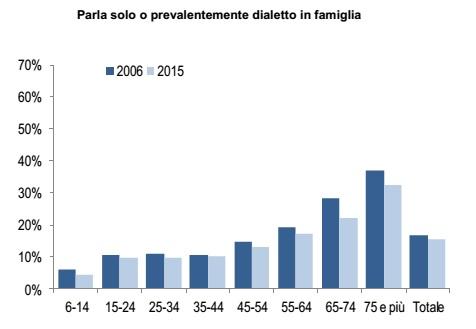 Dialetto in Italia