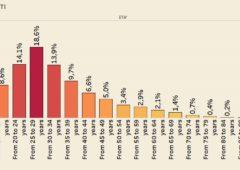 Immigrazione, che età ha chi arriva in Europa? – Infografiche