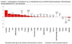 Esportazioni Italia, nulla da fare, il gap tra Nord e Sud rimane e si allarga