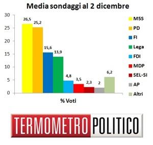 Media Sondaggi al 2 dicembre