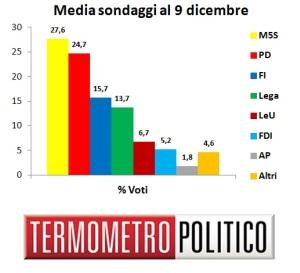 Media Sondaggi al 9 dicembre