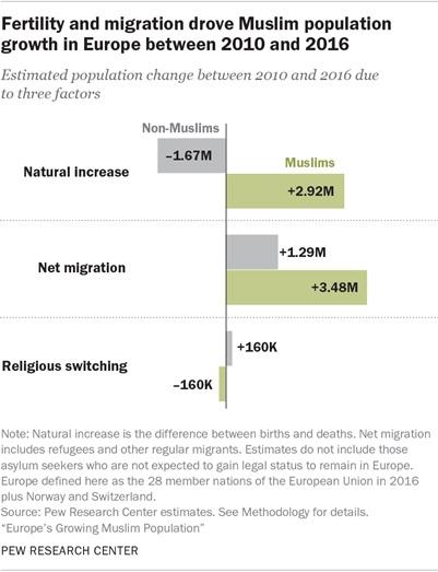 musulmani in Europa