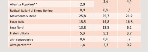 Sondaggi elettorali SWG, avanzano Forza Italia e Liberi e Uguali, ancora giù il PD