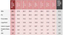 Sondaggi elettorali Demos: M5S e FI crescono ancora, Pd al 25%