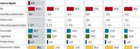 Sondaggi elettorali Ipsos: giù il Pd, cresce il M5S, centrodestra al 36%
