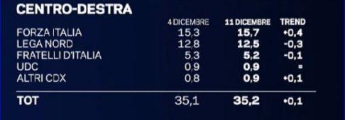 Sondaggi elettorali EMG, continua la crescita di Forza Italia e M5S