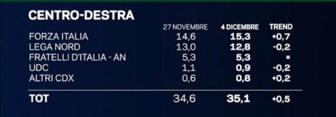 Sondaggi elettorali EMG, Forza Italia sempre più su, oltre il 15% ora