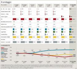 Sondaggi elettorali Ipsos: il Pd cala ancora di un punto