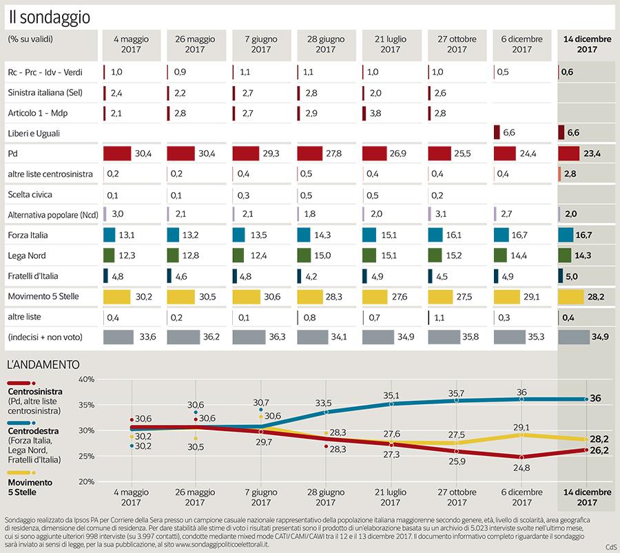 Pd: Renzi, è vero mio consenso è calato, ma la squadra c'è