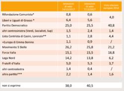 Sondaggi elettorali SWG, la ripresa della Lega, la crescita del M5S