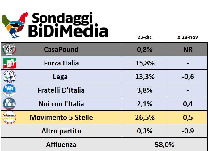 Italia disoluci n de las c maras y elecciones el 4 de marzo for Politici di destra nomi