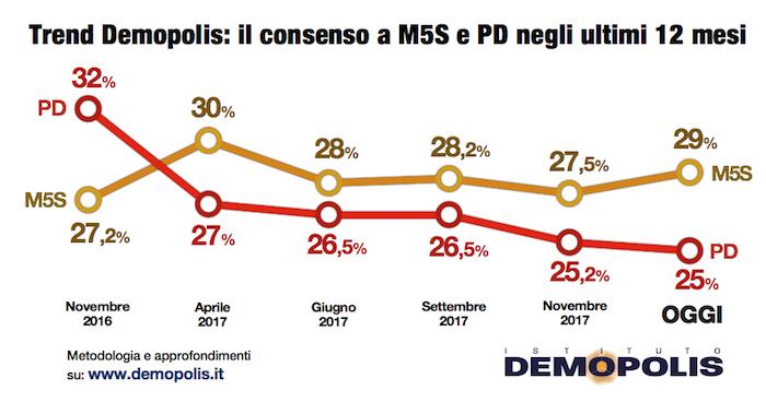 sondaggi elettorali demopolis, pd m5s