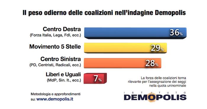 sondaggi elettorali demopolis, 1
