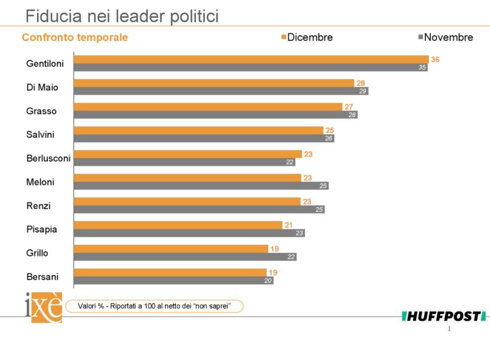 sondaggi elettorali, fiducia politici