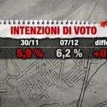 sondaggi elettorali index, m5s