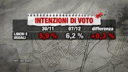 Sondaggi elettorali Index Research: la Lega di Salvini in difficoltà