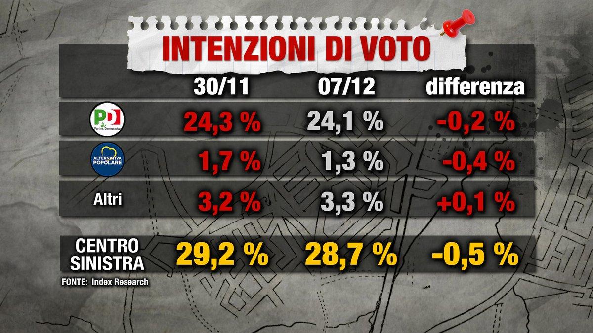 sondaggi elettorali index, pd