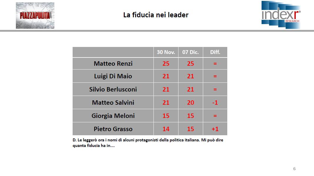 sondaggi elettorali index, politici