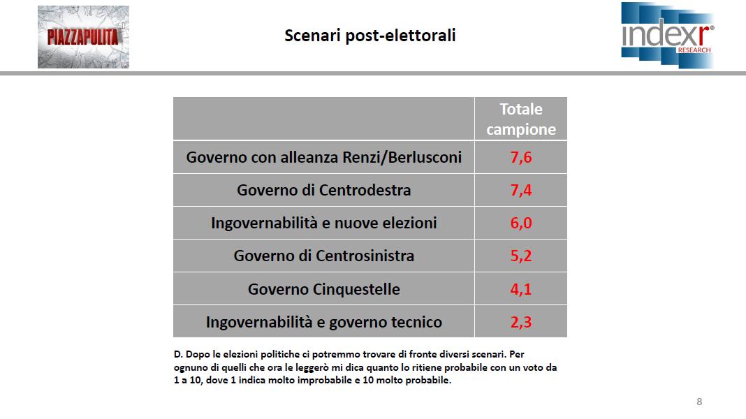 sondaggi elettorali index, scenari