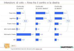 Sondaggi elettorali Ixè: l'avanzata di Berlusconi