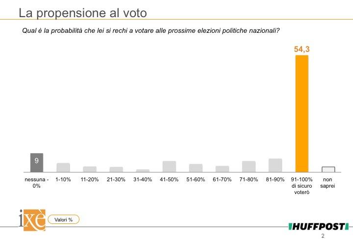 sondaggi elettorali ixè, affluenza