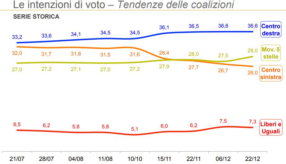 sondaggi elettorali ixè, coalizioni