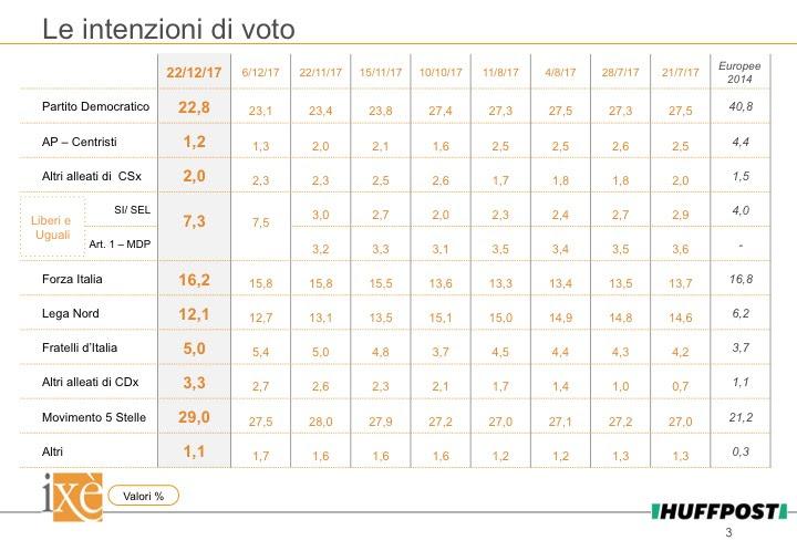 sondaggi elettorali ixè, voto