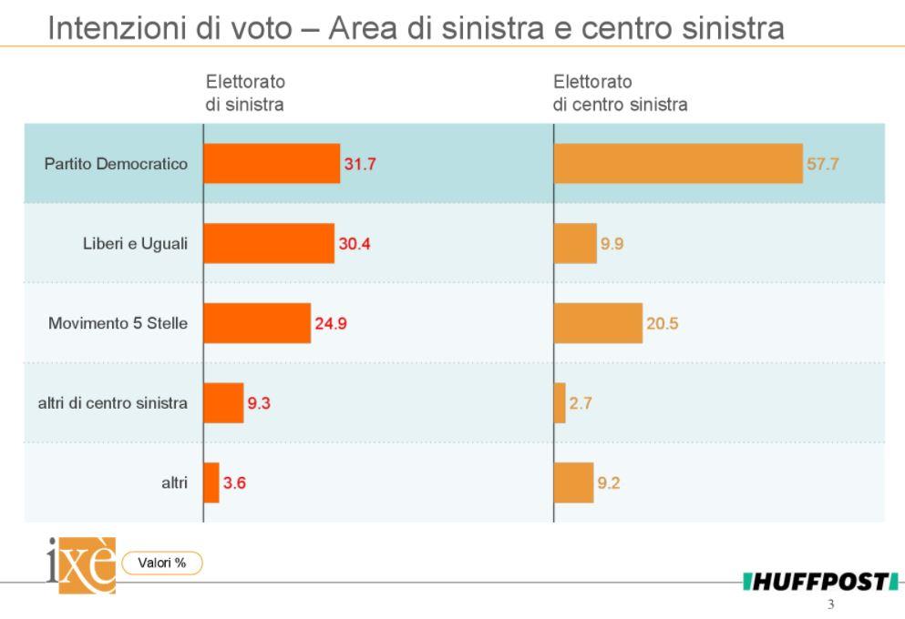 sondaggi elettorali ixè, voto sinistra