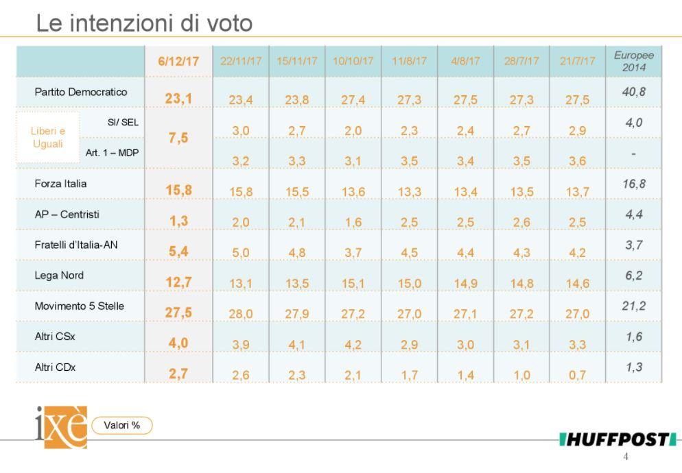 Sondaggio Ixè: Pd e Lega in caduta libera, salgono Forza Italia e Grasso