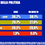 sondaggi elettorali tecnè, coalizioni
