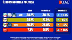 Sondaggi elettorali Tecnè: il Pd ha perso quasi 5 milioni di elettori dalle Europee