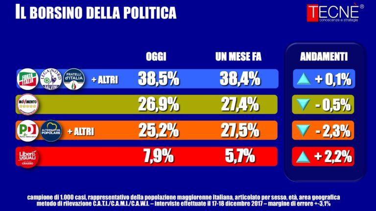 sondaggi elettorali tecnè coalizioni