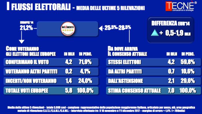 sondaggi elettorali tecne, m5s