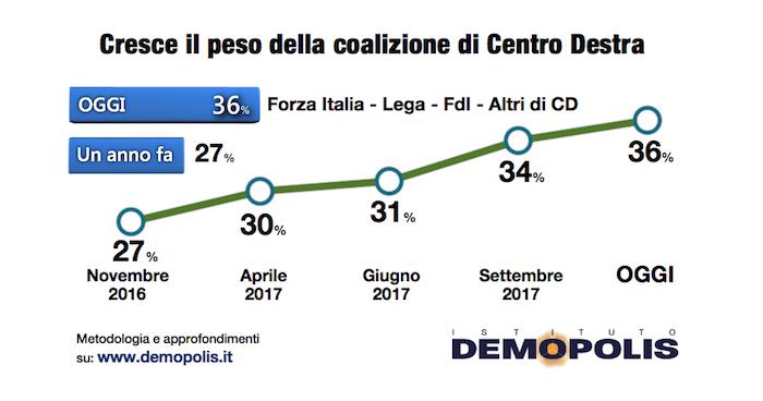 sondaggi elettoralid demopolis, centrodestra