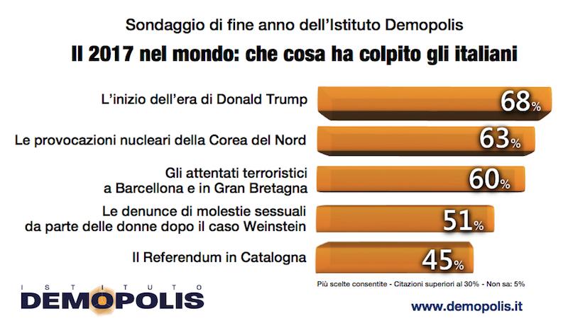 sondaggi politici demopolis, 2017, 1