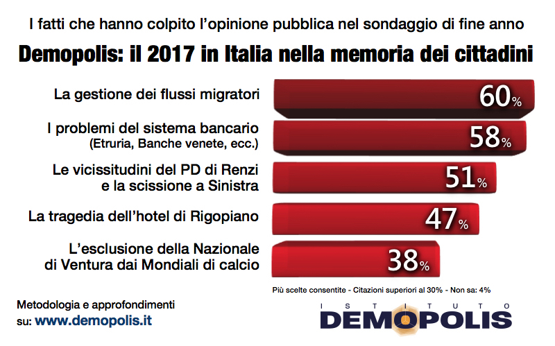 sondaggi politici demopolis, 2017
