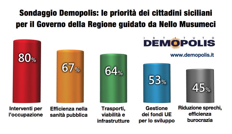 sondaggi politici, demopolis