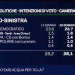 Sondaggi elettorali EMG 2 - 23 gennaio